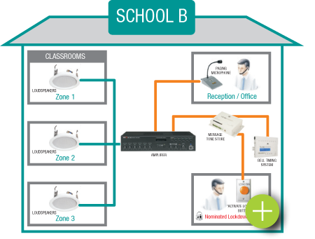 School Lockdown System - Option B