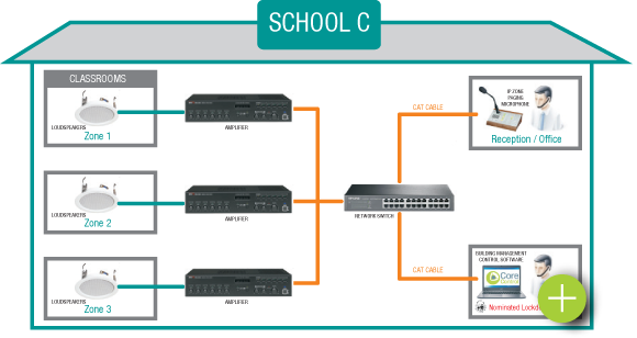 School Lockdown System - Option C
