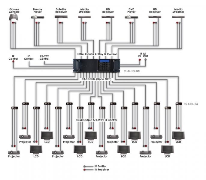 cie av solutions cyp 8 x 16 hdmi hdbaset lite modular