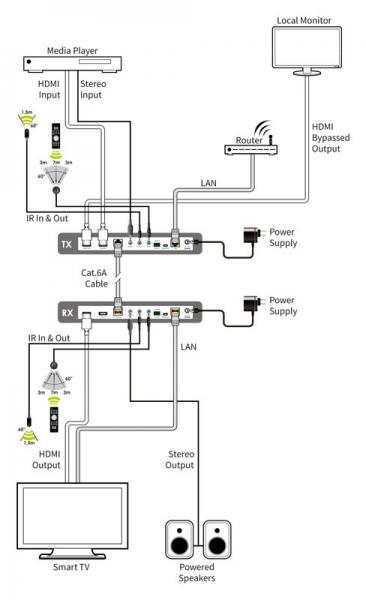 sdv-ctrx - sdvoe 4kuhd (6g) hdmi over ethernet (10g) transceiver